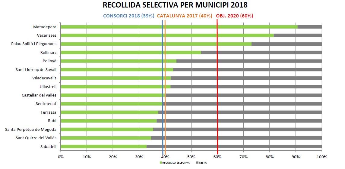 La separació de la matèria orgànica i la reducció de la generació de residus, assignatures pendents per millorar la recollida selectiva al Vallès Occidental